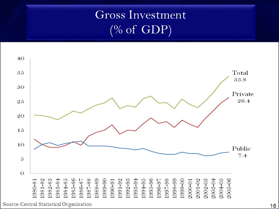 Gross Investment (% of GDP) Source: Central Statistical Organization 16