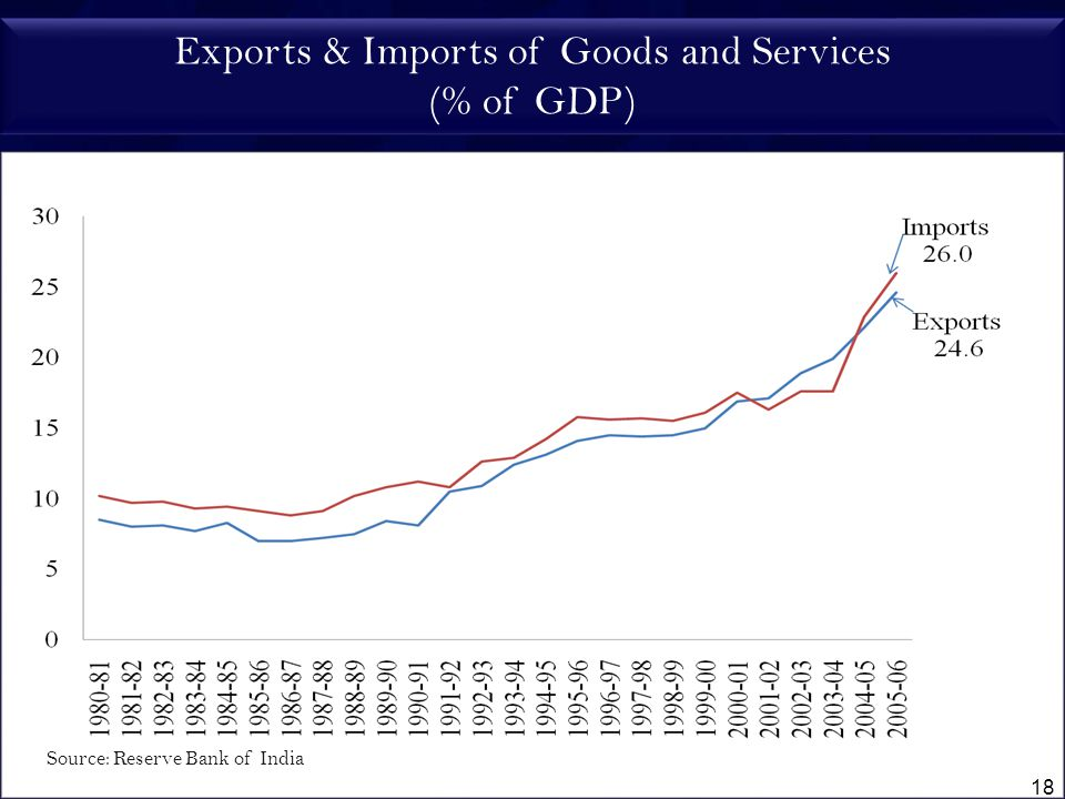 Exports & Imports of Goods and Services (% of GDP) 18 Source: Reserve Bank of India