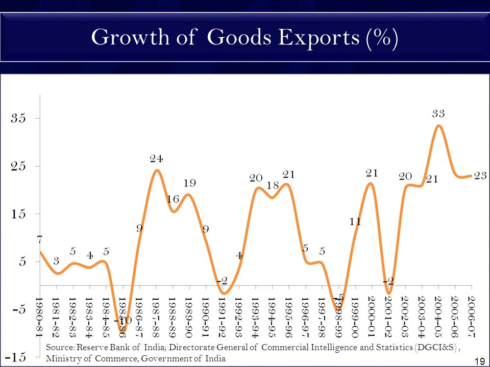 Growth of Goods Exports (%) Source: Reserve Bank of India; Directorate General of Commercial Intelligence and Statistics (DGCI&S), Ministry of Commerce, Government of India 19