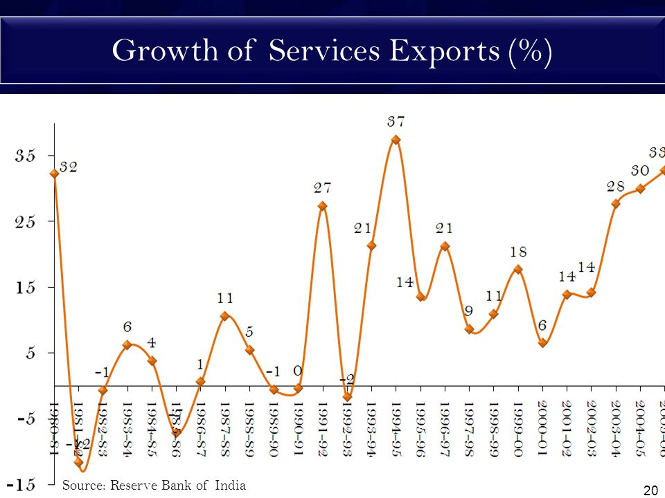 Growth of Services Exports (%) Source: Reserve Bank of India 20