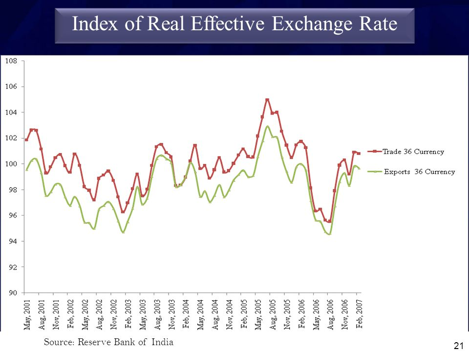 Index of Real Effective Exchange Rate 21 Source: Reserve Bank of India