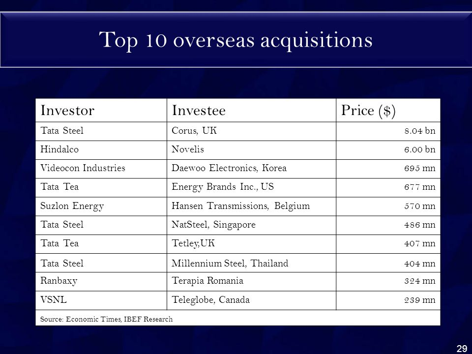 Top 10 overseas acquisitions InvestorInvesteePrice ($) Tata SteelCorus, UK8.04 bn HindalcoNovelis6.00 bn Videocon IndustriesDaewoo Electronics, Korea695 mn Tata TeaEnergy Brands Inc., US677 mn Suzlon EnergyHansen Transmissions, Belgium570 mn Tata SteelNatSteel, Singapore486 mn Tata TeaTetley,UK407 mn Tata SteelMillennium Steel, Thailand404 mn RanbaxyTerapia Romania324 mn VSNLTeleglobe, Canada239 mn Source: Economic Times, IBEF Research 29