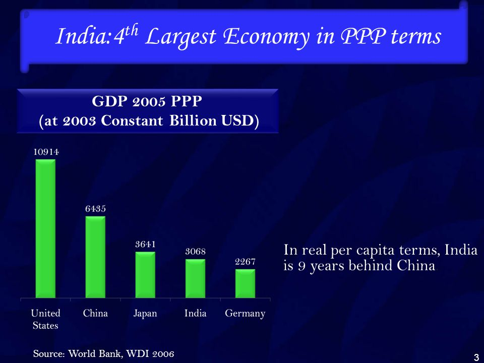 GDP 2005 PPP (at 2003 Constant Billion USD) India:4 th Largest Economy in PPP terms Source: World Bank, WDI 2006 3 In real per capita terms, India is 9 years behind China.