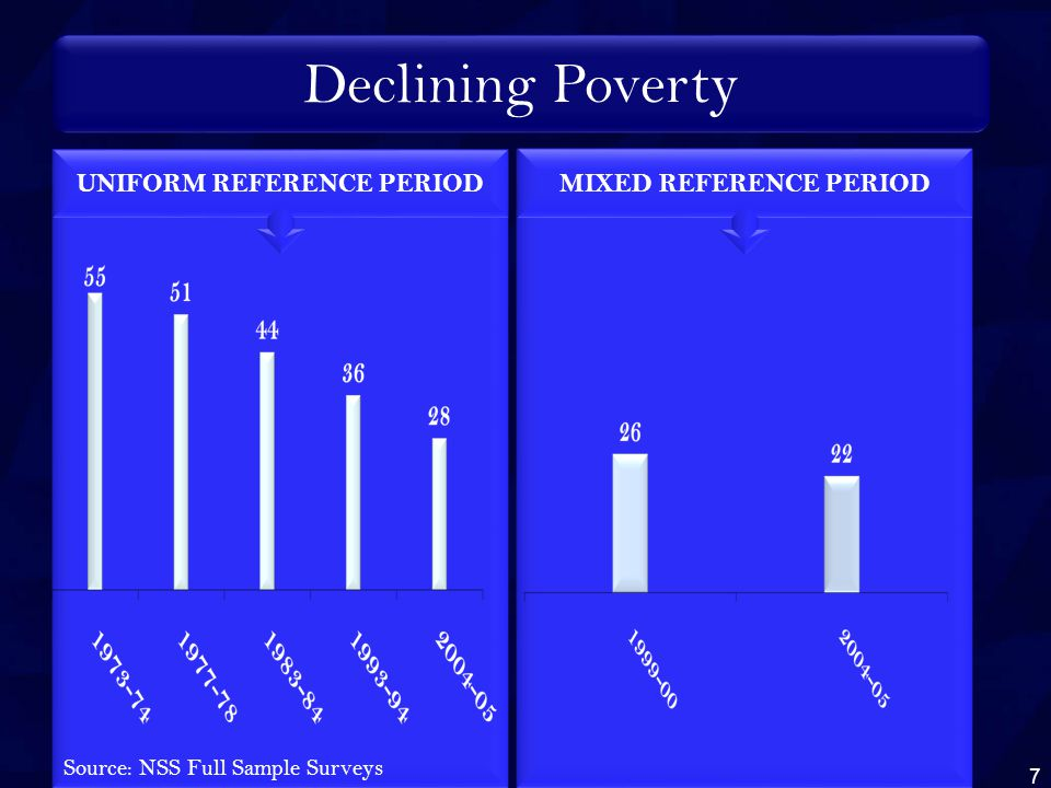 Declining Poverty Source: NSS Full Sample Surveys UNIFORM REFERENCE PERIODMIXED REFERENCE PERIOD 7
