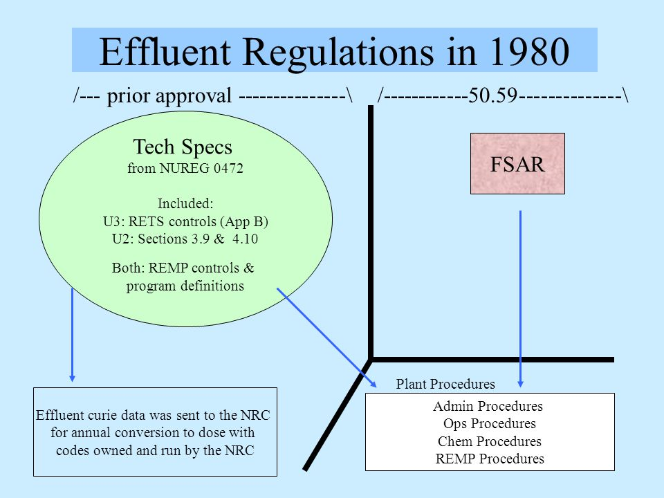 Effluent Regulations in 1980 /--- prior approval ---------------\ /------------50.59--------------\ Admin Procedures Ops Procedures Chem Procedures REMP Procedures Tech Specs from NUREG 0472 Included: U3: RETS controls (App B) U2: Sections 3.9 & 4.10 Both: REMP controls & program definitions FSAR Plant Procedures Effluent curie data was sent to the NRC for annual conversion to dose with codes owned and run by the NRC