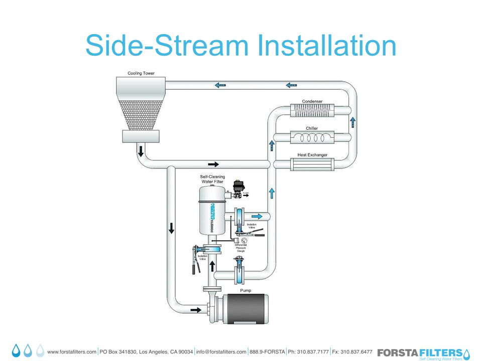 Side-Stream Installation