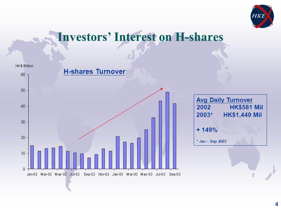 4 Investors Interest on H-shares H-shares Turnover Avg Daily Turnover 2002 HK$581 Mil 2003* HK$1,449 Mil + 149% * Jan – Sep 2003