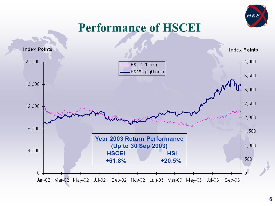 6 Performance of HSCEI Year 2003 Return Performance (Up to 30 Sep 2003) HSCEI HSI +61.8% +20.5%