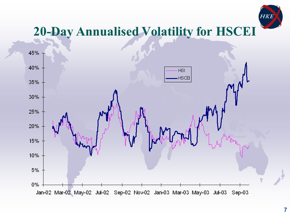 7 20-Day Annualised Volatility for HSCEI