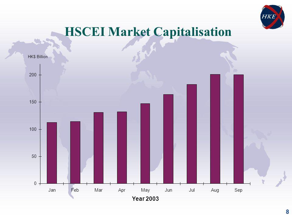 8 HSCEI Market Capitalisation 0 50 100 150 200 JanFebMarAprMayJunJulAugSep Year 2003 HK$ Billion