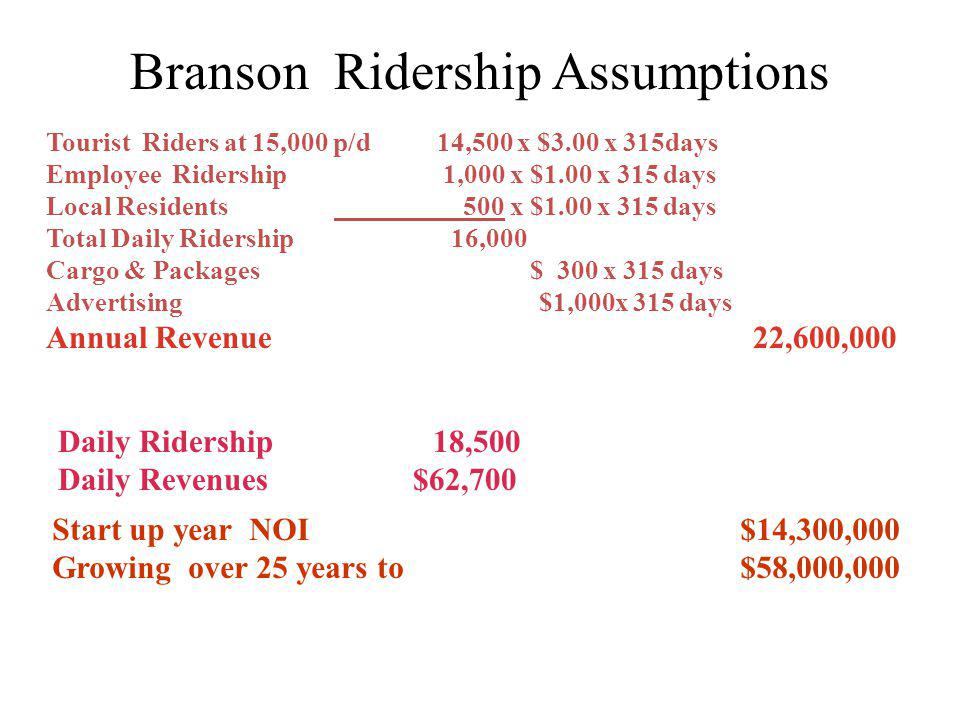 Branson Ridership Assumptions Tourist Riders at 15,000 p/d 14,500 x $3.00 x 315days Employee Ridership 1,000 x $1.00 x 315 days Local Residents 500 x $1.00 x 315 days Total Daily Ridership 16,000 Cargo & Packages $ 300 x 315 days Advertising $1,000x 315 days Annual Revenue 22,600,000 Daily Ridership 18,500 Daily Revenues $62,700 Start up year NOI $14,300,000 Growing over 25 years to $58,000,000