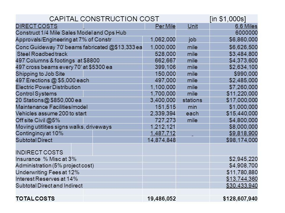 CAPITAL CONSTRUCTION COST[in $1,000s] DIRECT COSTS Per MileUnit6.6 Miles Construct 1/4 Mile Sales Model and Ops Hub6000000 Approvals/Engineering at 7% of Constr1,062,000job$6,860,000 Conc Guideway 70 beams fabricated @$13,333 ea1,000,000mile$6,626,500 Steel Roadbed track528,000mile$3,484,800 497 Columns & footings at $8800662,667mile$4,373,600 497 cross beams every 70 at $5300 ea399,106mile$2,634,100 Shipping to Job Site150,000mile$990,000 497 Erections @ $5,000 each497,000mile$2,485,000 Electric Power Distribution1,100,000mile$7,260,000 Control Systems1,700,000mile$11,220,000 20 Stations@ $850,000 ea3,400,000stations$17,000,000 Maintenance Facilities/model151,515min$1,000,000 Vehicles assume 200 to start2,339,394each$15,440,000 Off site Civil @5%727,273mile$4,800,000 Moving utitlities signs walks, driveways1,212,121$8,000,000 Contingincy at 10% 1,487,712 $9,818,900 Subtotal Direct 14,874,848$98,174,000 INDIRECT COSTS Insurance % Misc at 3%$2,945,220 Administration (5% project cost) $4,908,700 Underwriting Fees at 12%$11,780,880 Interest Reserves at 14%$13,744,360 Subtotal Direct and Indirect $30,433,940 TOTAL COSTS 19,486,052 $128,607,940
