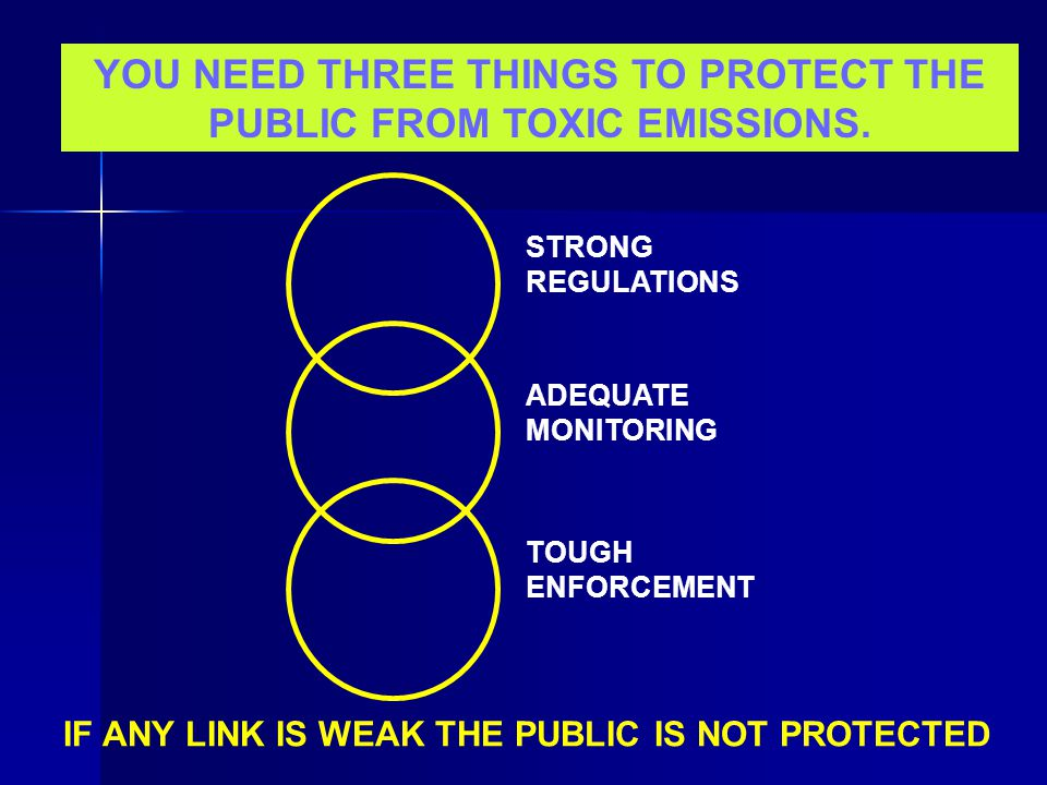 YOU NEED THREE THINGS TO PROTECT THE PUBLIC FROM TOXIC EMISSIONS. STRONG REGULATIONS ADEQUATE MONITORING TOUGH ENFORCEMENT IF ANY LINK IS WEAK THE PUB