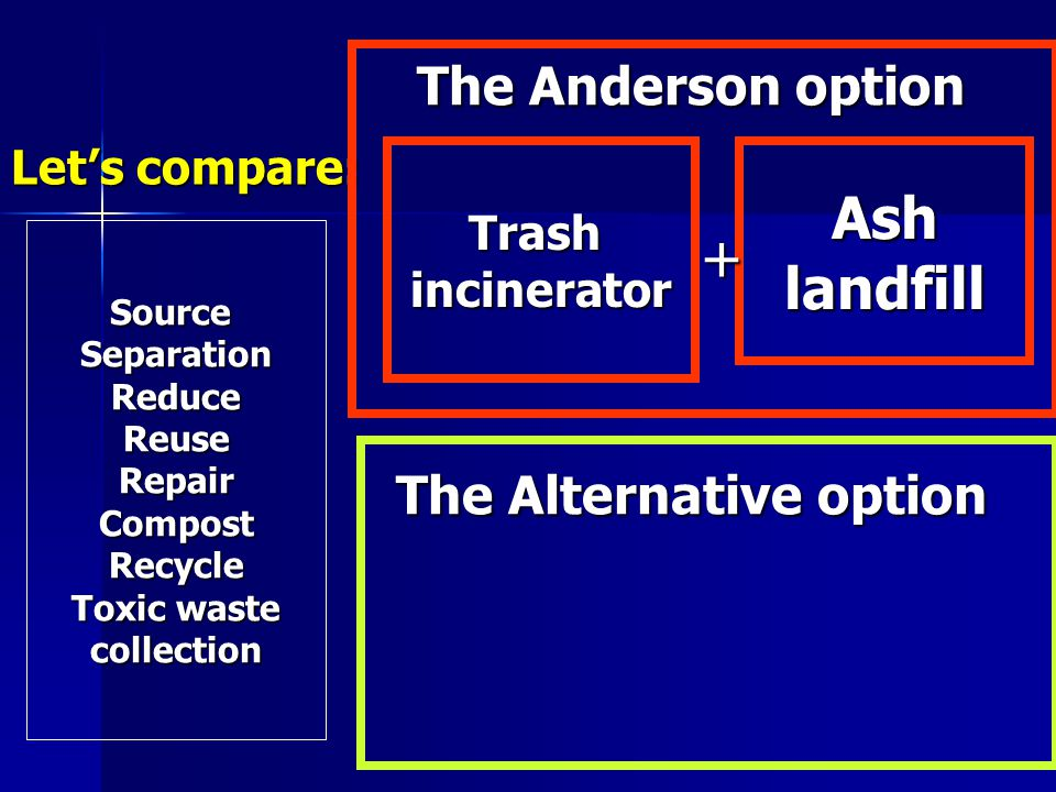 Lets compare: TrashincineratorAshlandfill SourceSeparationReduceReuseRepairCompostRecycle Toxic waste collection + The Anderson option The Alternative option