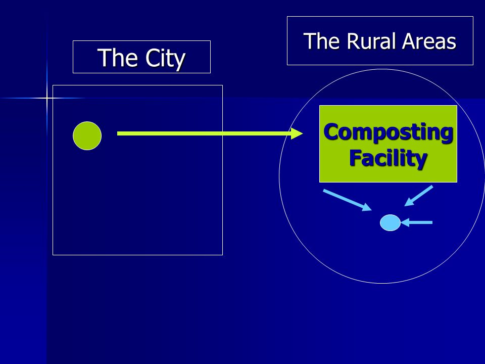 CompostingFacility The City The Rural Areas