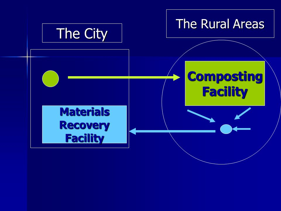 MaterialsRecoveryFacility CompostingFacility The City The Rural Areas