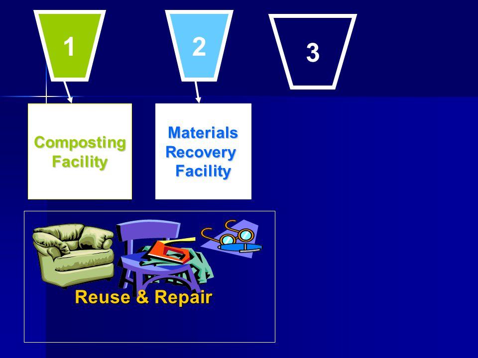 CompostingFacilityMaterialsRecoveryFacility Reuse & Repair 1 2 3