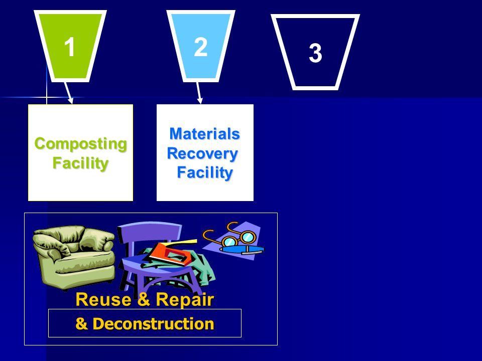 CompostingFacilityMaterialsRecoveryFacility 1 2 3 & Deconstruction