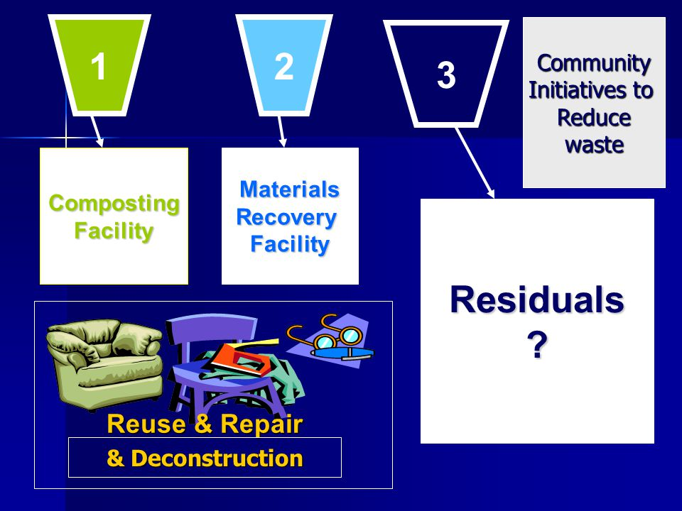 CompostingFacilityMaterialsRecoveryFacility Residuals? Reuse & Repair 1 2 3 & Deconstruction Community Initiatives to Reducewaste