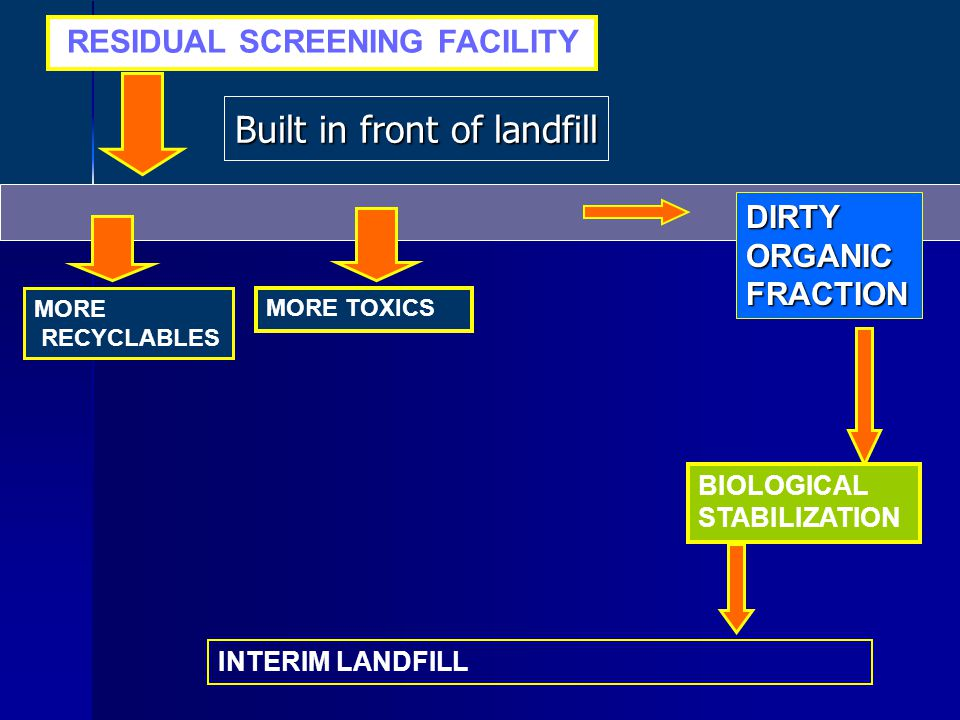 MORE TOXICS RESIDUAL SCREENING FACILITY MORE RECYCLABLES DIRTYORGANICFRACTION INTERIM LANDFILL BIOLOGICAL STABILIZATION Built in front of landfill