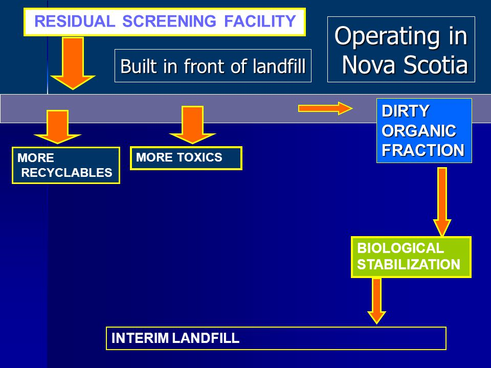 MORE TOXICS RESIDUAL SCREENING FACILITY MORE RECYCLABLES DIRTYORGANICFRACTION INTERIM LANDFILL BIOLOGICAL STABILIZATION Operating in Nova Scotia Nova Scotia Built in front of landfill