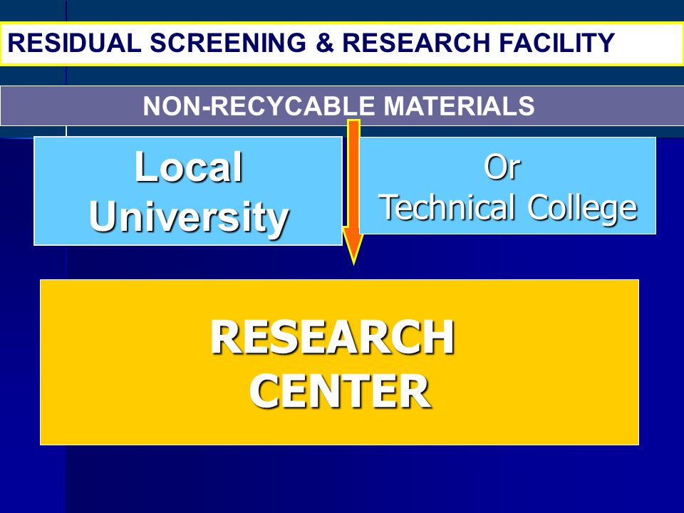 NON-RECYCABLE MATERIALS RESIDUAL SCREENING & RESEARCH FACILITY Local University Or Technical College RESEARCHCENTER