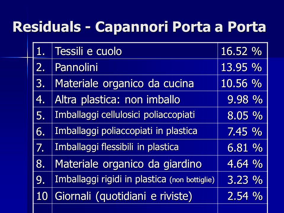 Residuals - Capannori Porta a Porta 1. Tessili e cuolo 16.52 % 2.Pannolini 13.95 % 3.