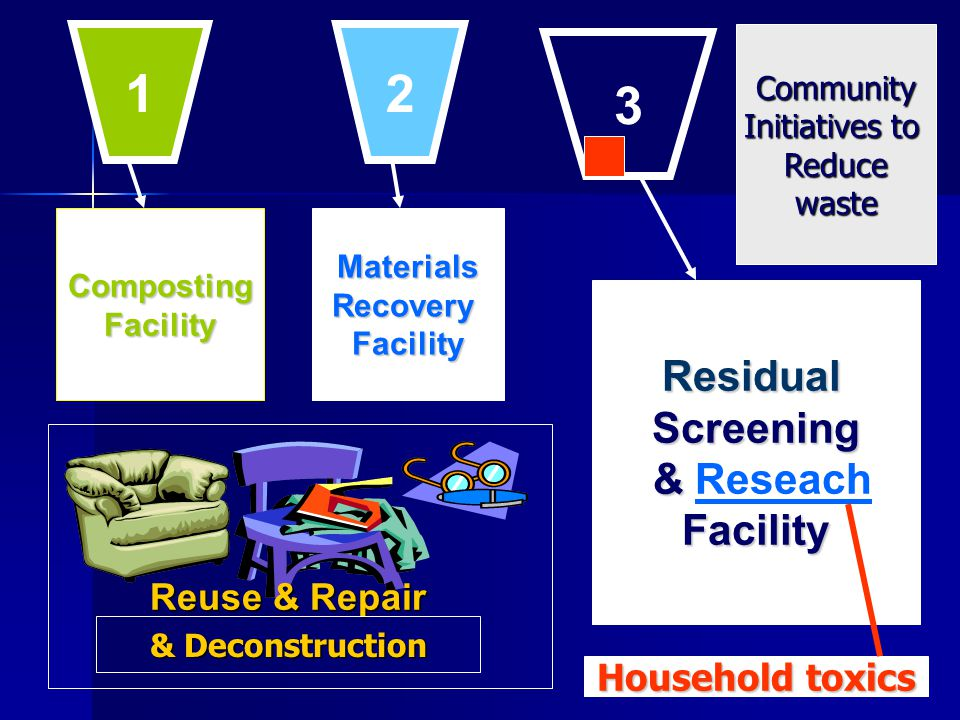 CompostingFacilityMaterialsRecoveryFacility ResidualScreening & & ReseachFacility Reuse & Repair 1 2 3 & Deconstruction Community Initiatives to Reducewaste Household toxics