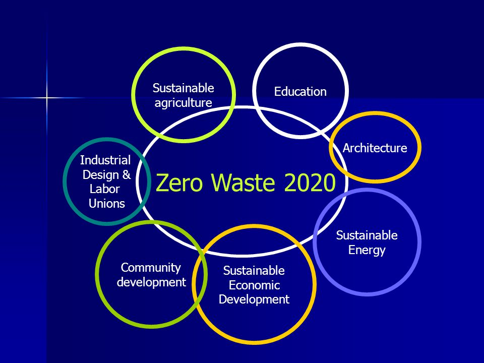 Zero Waste 2020 Education Sustainable Economic Development Sustainable agriculture Community development Sustainable Energy Industrial Design & Labor Unions Architecture