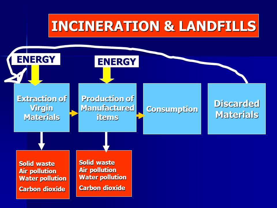 Extraction of VirginMaterials Production of ManufactureditemsConsumptionDiscardedMaterials Solid waste Air pollution Water pollution Carbon dioxide Solid waste Air pollution Water pollution Carbon dioxide ENERGY ENERGY INCINERATION & LANDFILLS