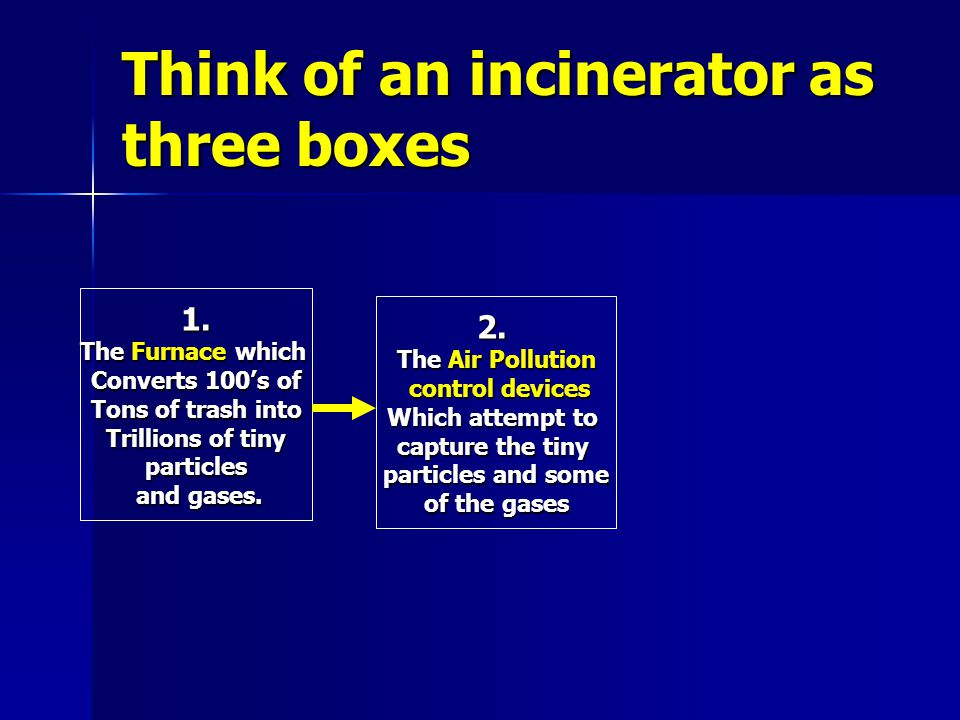 Think of an incinerator as three boxes 1. The Furnace which Converts 100s of Tons of trash into Trillions of tiny particles and gases. and gases. 2. T