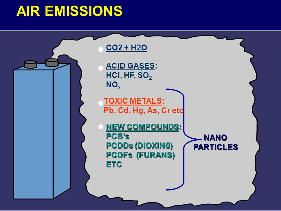 AIR EMISSIONS CO2 + H2O ACID GASES: HCI, HF, SO 2 NO x TOXIC METALS: Pb, Cd, Hg, As, Cr etc NEW COMPOUNDS: PCBs PCDDs (DIOXINS) PCDFs (FURANS) ETC NAN