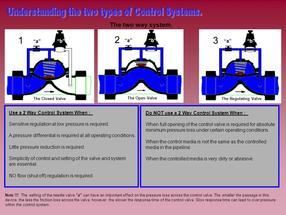The Closed Valve 1 a b The Open Valve 2 ab The Regulating Valve 3 ab The two way system.