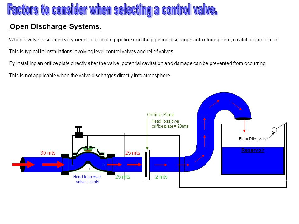 30 mts 25 mts Head loss over valve = 5mts 25 mts Reservoir 2 mts Float Pilot Valve Orifice Plate Head loss over orifice plate = 23mts Open Discharge Systems.