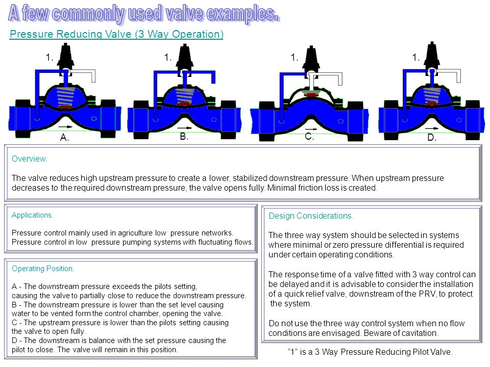 Pressure Reducing Valve (3 Way Operation) A.B. Applications.