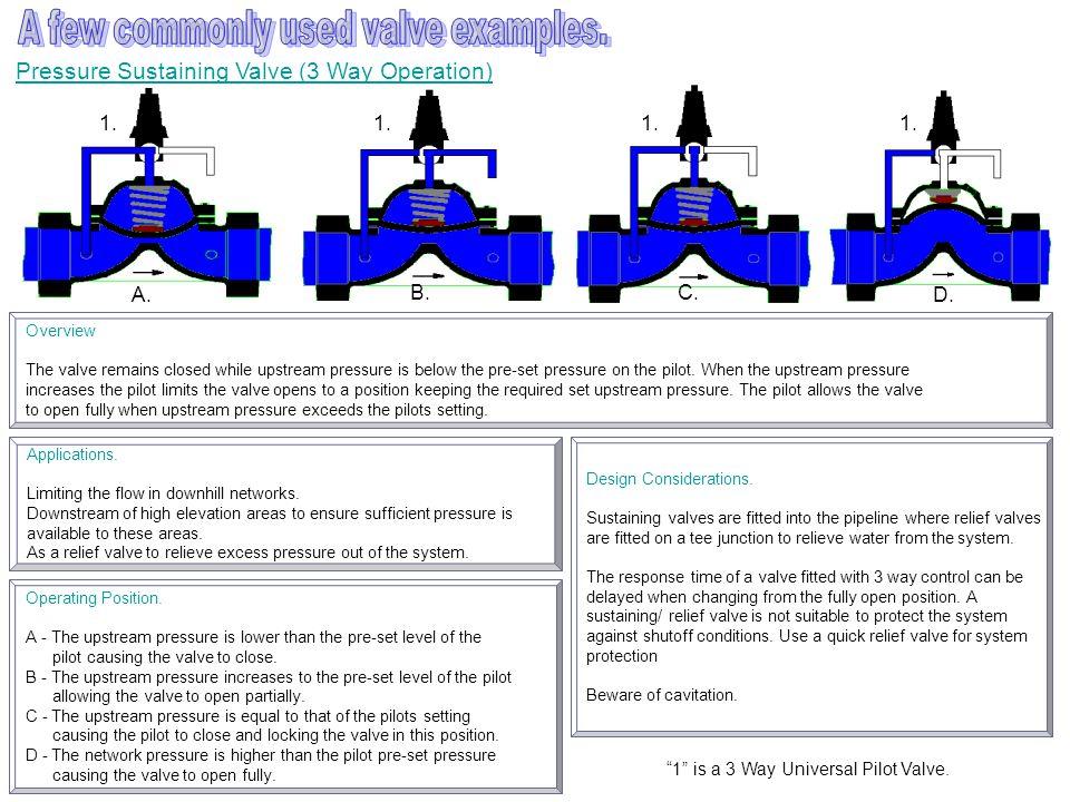 Pressure Sustaining Valve (3 Way Operation) Applications.