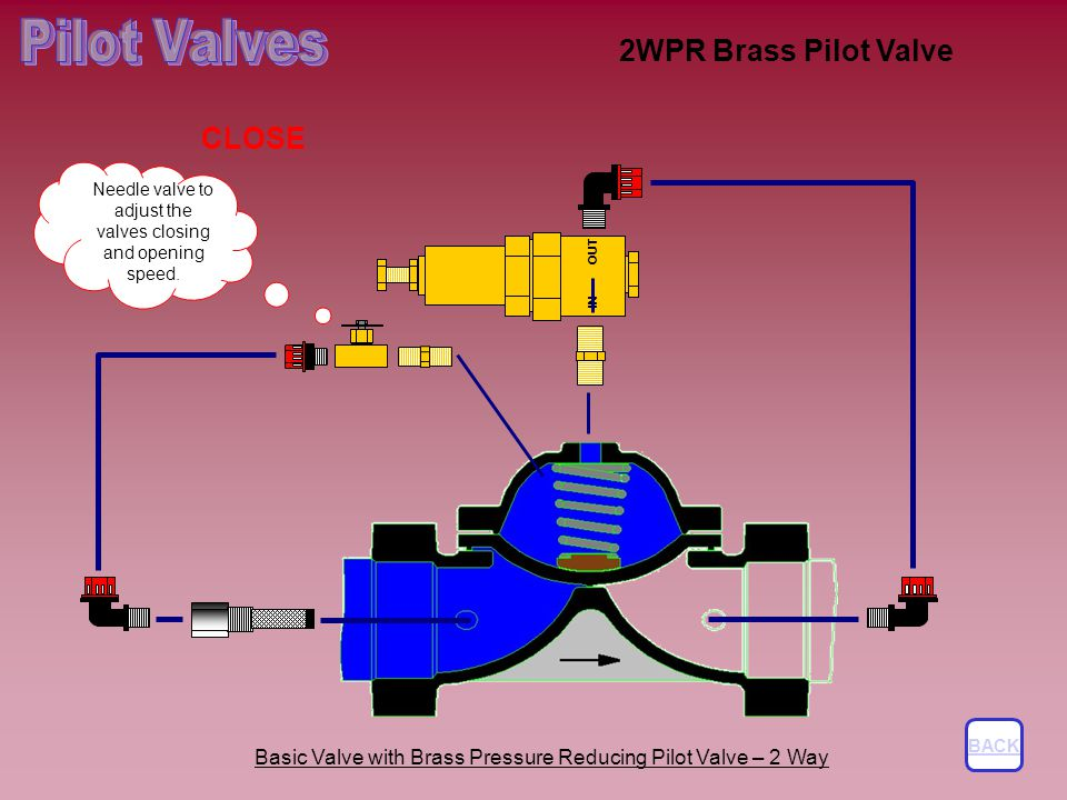 Needle valve to adjust the valves closing and opening speed.