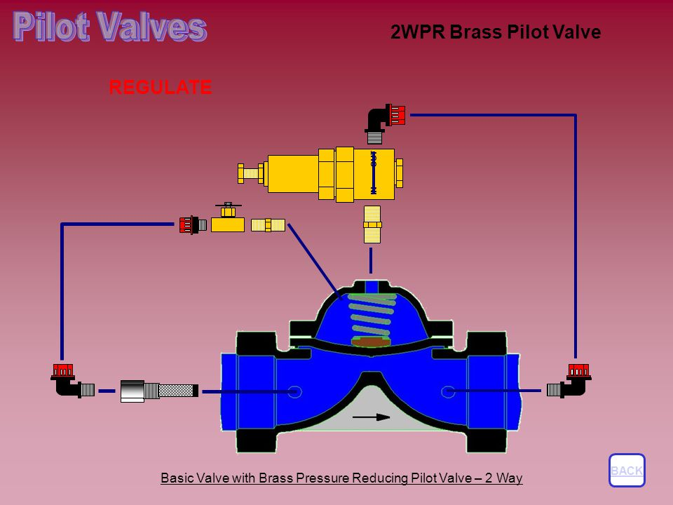 2WPR Brass Pilot Valve BACK REGULATE Basic Valve with Brass Pressure Reducing Pilot Valve – 2 Way IN OUT