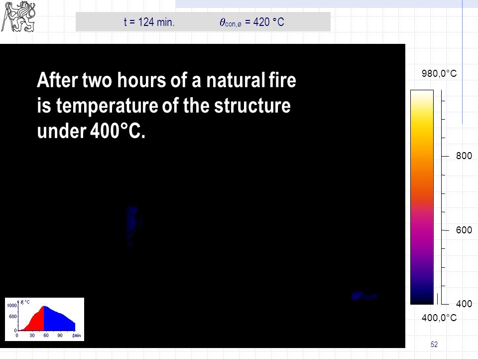 51 400,0°C 980,0°C 400 600 800 t = t 0 + 2 h 02T con,ø = 435 °C t = 122 min. con,ø = 435 °C