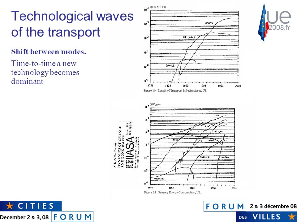 Technological waves of the transport Shift between modes.