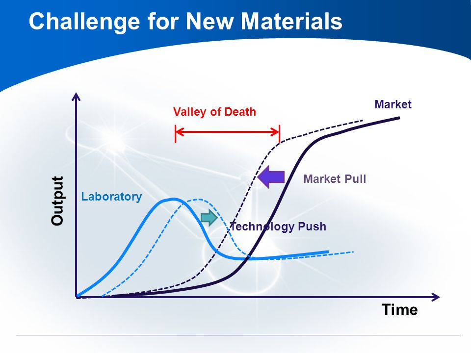 Output Time Market Market Pull Laboratory Technology Push Valley of Death Challenge for New Materials
