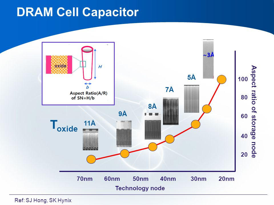 DRAM Cell Capacitor Technology node oxide 70nm50nm60nm30nm40nm20nm 100 80 40 60 20 T oxide 9Å 8Å 7Å 5Å 11Å Aspect ratio of storage node Ref: SJ Hong, SK Hynix