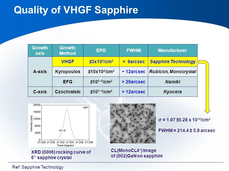 Growth axis Growth Method EPDFWHMManufacturer A-axis VHGF3x10 2 /cm 2 < 9arcsecSapphire Technology Kyropoulos10x10 2 /cm 2 ~ 12arcsecRubicon, Monocrystal EFG10 5~6 /cm 2 > 20arcsecNamiki C-axisCzochralski10 3~4 /cm 2 > 12arcsecKyocera Quality of VHGF Sapphire XRD (0006) rocking curve of 6 sapphire crystal CL(MonoCL4 + ) Image of (002)GaN on sapphire σ = 1.97 ±0.28 x 10 +8 /cm 2 FWHM = 214.4 ± 5.9 arcsec Ref: Sapphire Technology