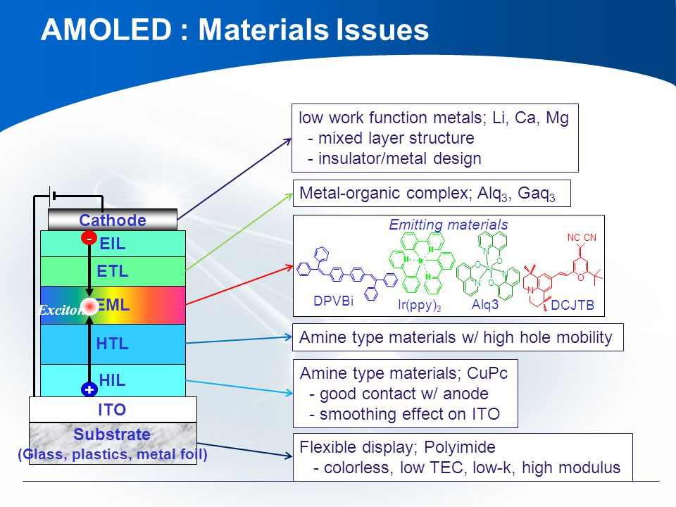 ETL Substrate (Glass, plastics, metal foil) ITO HIL HTL Cathode EML EIL + Exciton low work function metals; Li, Ca, Mg - mixed layer structure - insulator/metal design Metal-organic complex; Alq 3, Gaq 3 Amine type materials w/ high hole mobility Amine type materials; CuPc - good contact w/ anode - smoothing effect on ITO Flexible display; Polyimide - colorless, low TEC, low-k, high modulus Emitting materials DPVBi Alq3 N O N O N O Al N O NCCN Ir(ppy) 3 DCJTB AMOLED : Materials Issues