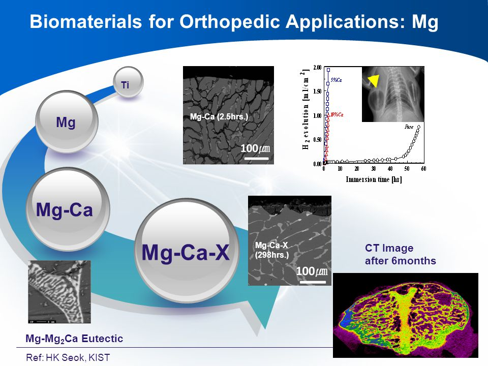 Biomaterials for Orthopedic Applications: Mg Mg-Ca-X Mg-Ca Mg Ti Mg-Ca (2.5hrs.) Mg-Ca-X (298hrs.) Mg-Mg 2 Ca Eutectic CT Image after 6months Ref: HK Seok, KIST