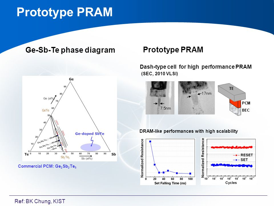 Commercial PCM: Ge 2 Sb 2 Te 5 Ge-Sb-Te phase diagram Dash-type cell for high performance PRAM (SEC, 2010 VLSI) DRAM-like performances with high scalability Prototype PRAM Ref: BK Chung, KIST