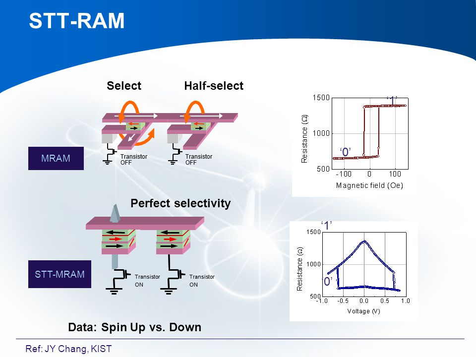MRAM STT-MRAM Select Half-select Transistor ON Transistor ON Transistor ON Transistor ON Perfect selectivity Data: Spin Up vs.