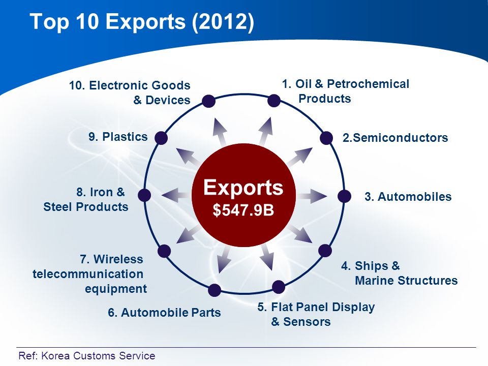 1. Oil & Petrochemical Products Top 10 Exports (2012) 2.Semiconductors 3.