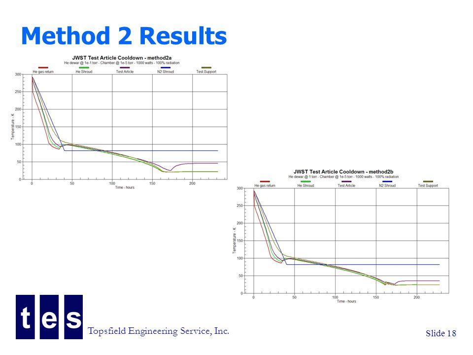 Topsfield Engineering Service, Inc. Slide 18 Method 2 Results