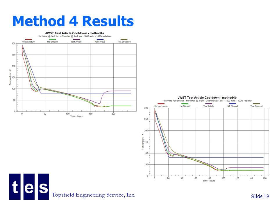 Topsfield Engineering Service, Inc. Slide 19 Method 4 Results